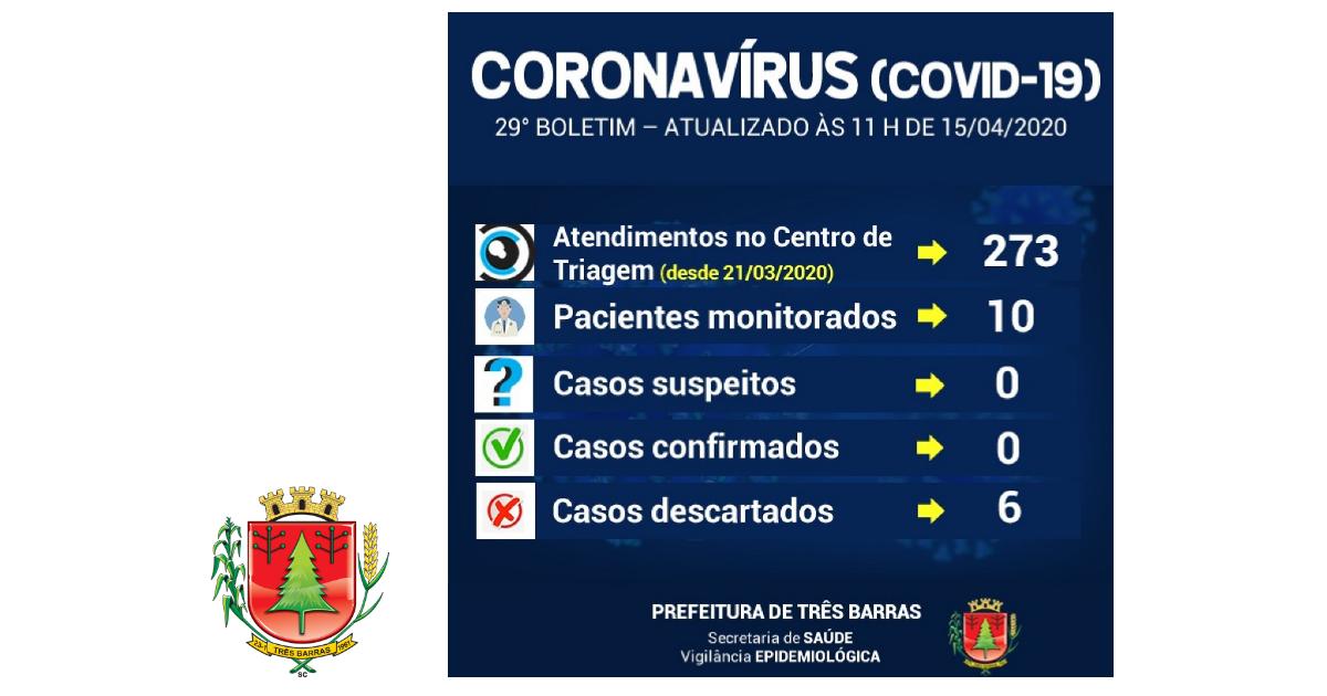 10 pacientes com sintomas gripais continuam sendo monitorados em Três Barras