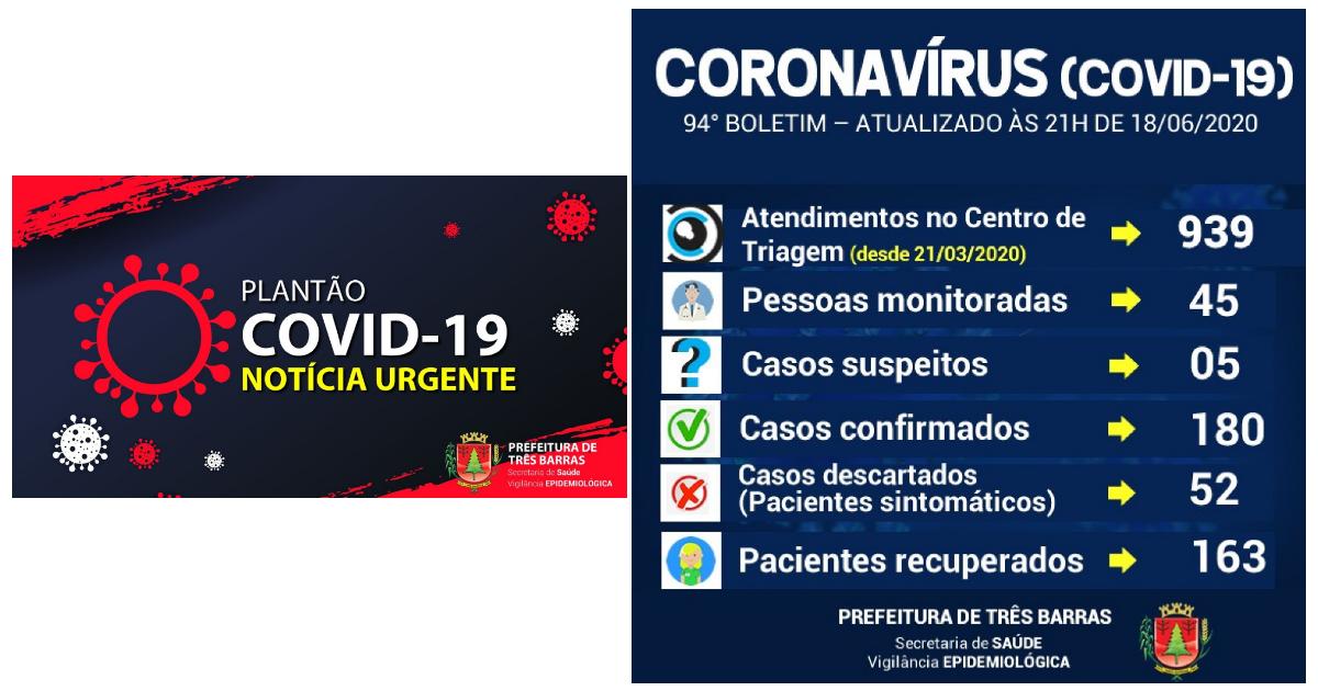 257 tresbarrenses testaram negativo para covid-19 nesta quinta-feira; três resultados são positivos