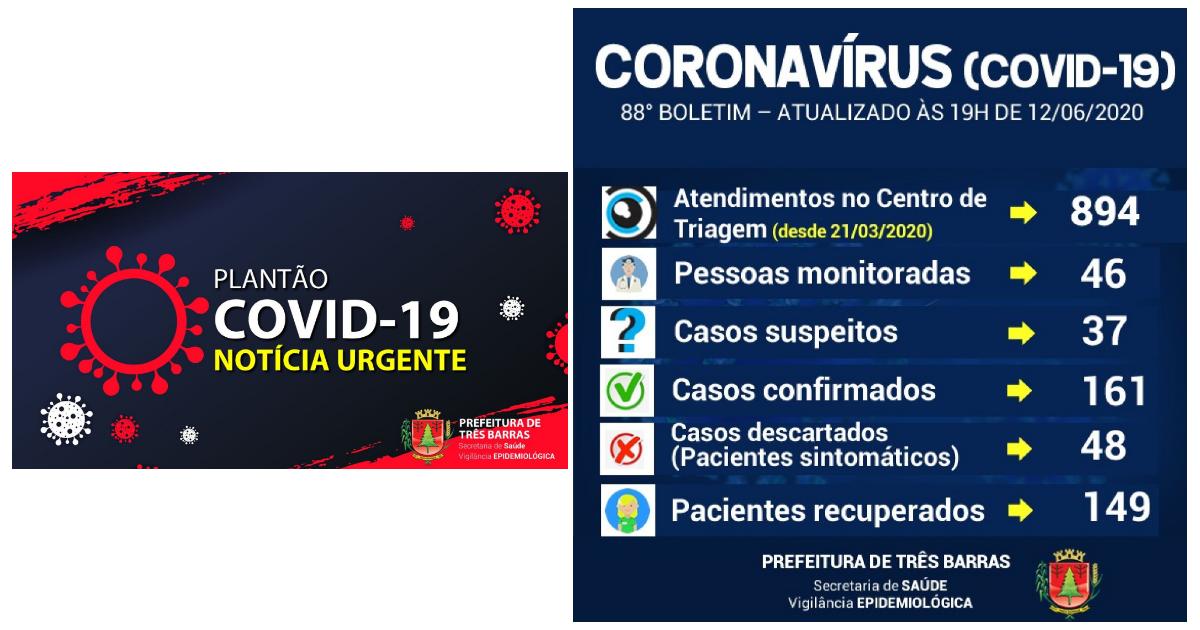 92,54% dos pacientes já estão recuperados da covid-19 em Três Barras