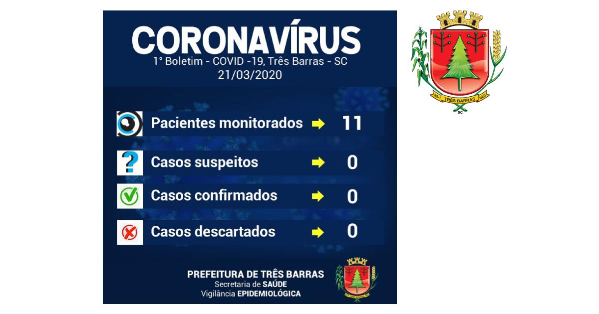 Boletim: há 11 pessoas sendo monitoradas no município de Três Barras; nenhum caso suspeito