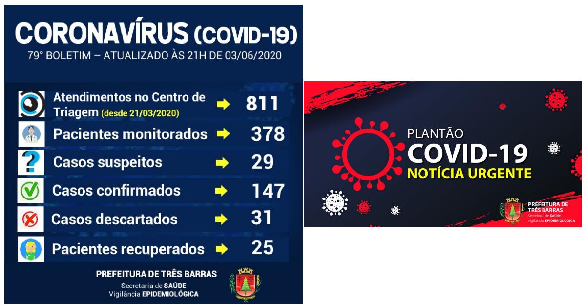 Com mais quatros casos, Três Barras soma 147 infectados pela covid-19