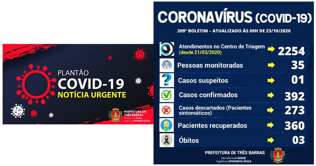 Confirmados seis novos casos de covid-19 e duas altas em Três Barras