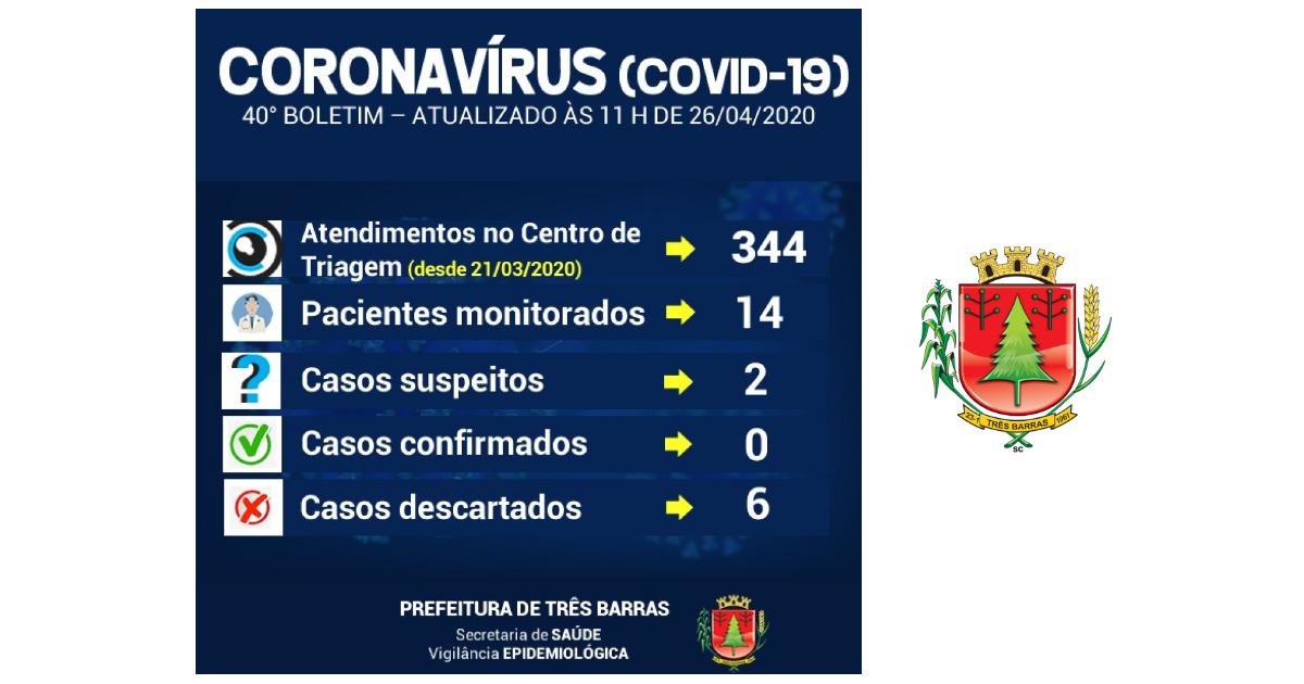 Coronavírus: 14 pessoas com sintomas gripais estão sendo monitoradas em Três Barras