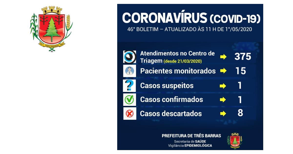 Coronavírus: 15 pacientes com sintomas gripais estão sendo monitorados em Três Barras