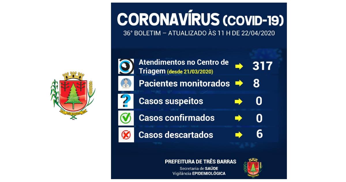 Coronavírus: oito pessoas estão sendo monitoradas em Três Barras