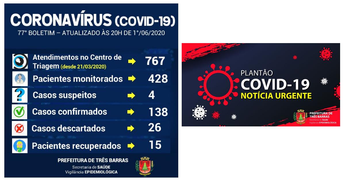 Coronavírus: Três Barras soma mais 14 casos e chega a 138 infectados
