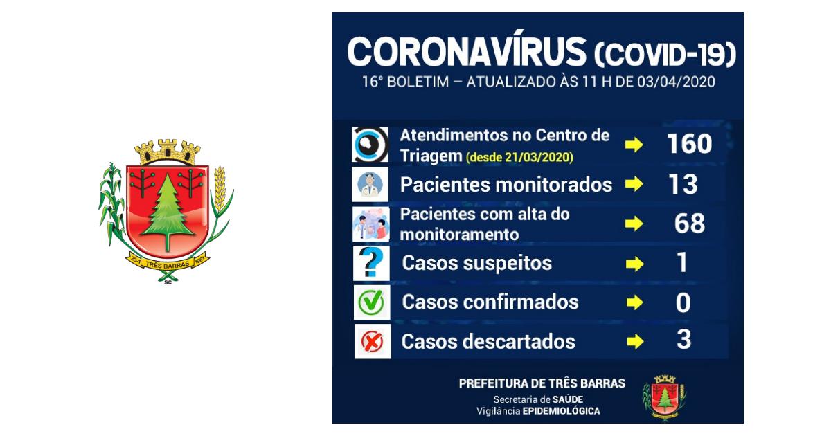 Covid-19: 13 pessoas estão sendo monitoradas em Três Barras; caso suspeito segue em análise