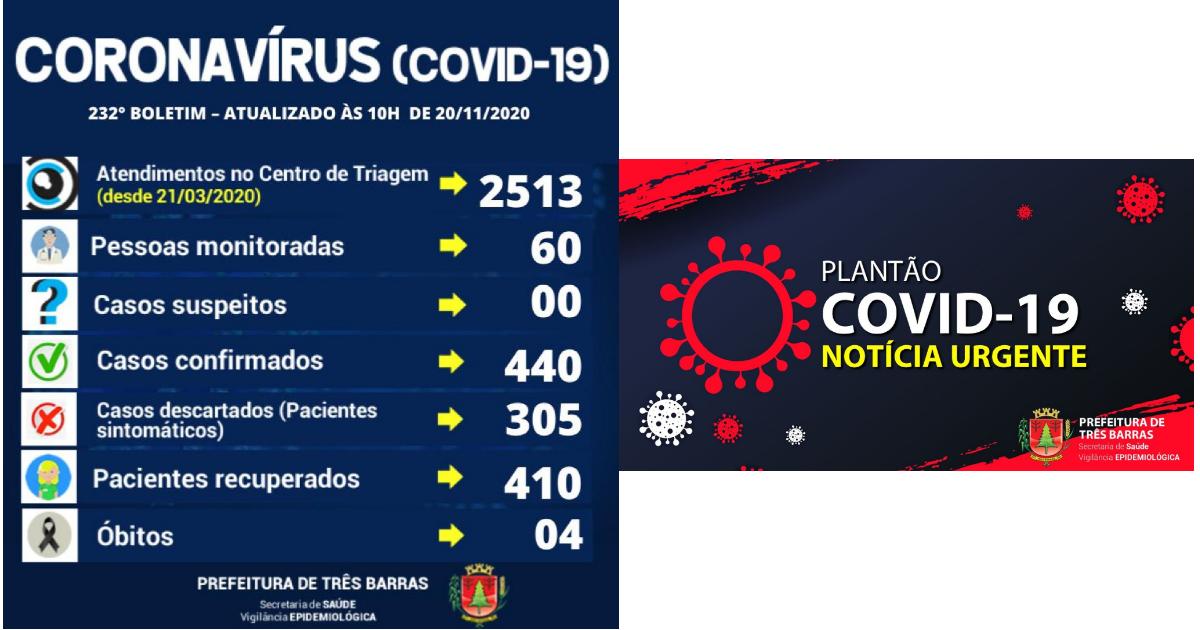 Covid-19: 232° Boletim Epidemiológico da Prefeitura de Três Barras