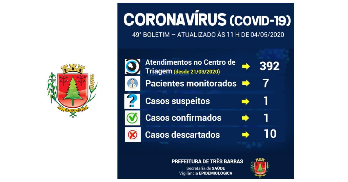 Covid-19: Boletim registra sete pessoas monitoradas em Três Barras