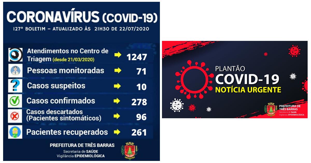 Covid-19: casos positivos desta quarta-feira foram contabilizados para Canoinhas