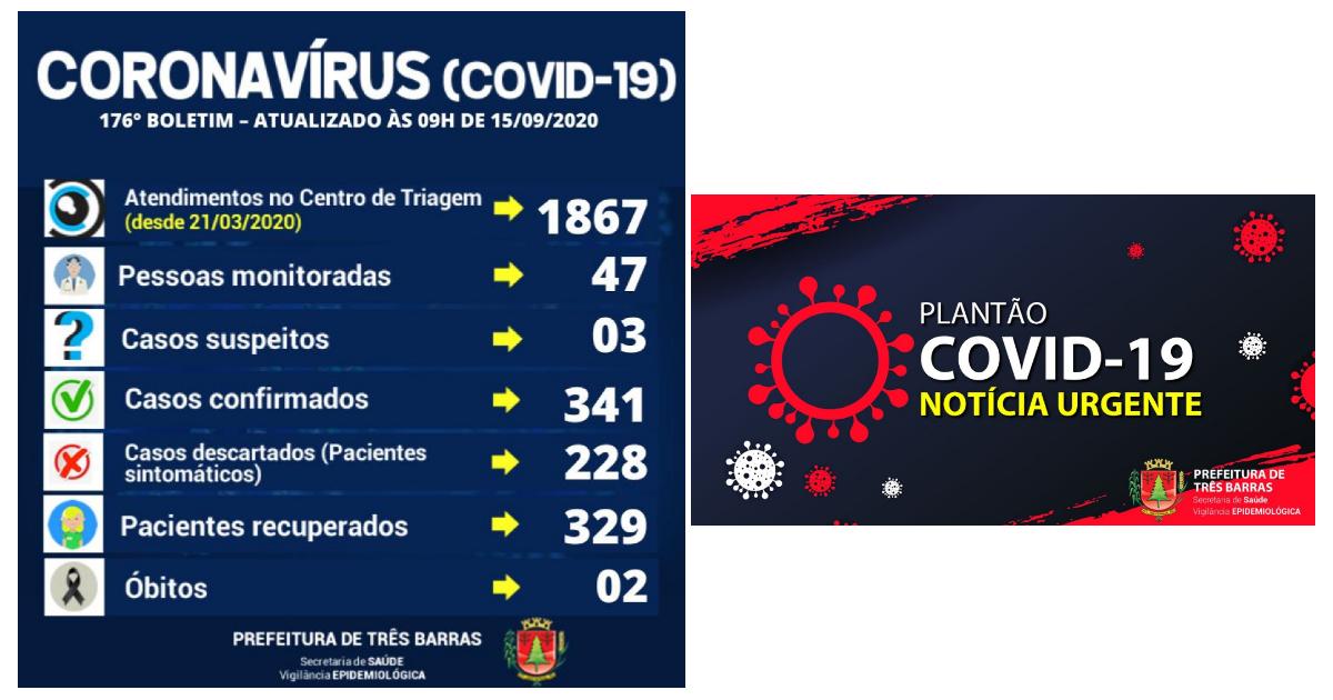 Covid-19: mais uma alta de positivado e duas suspeitas descartadas em Três Barras