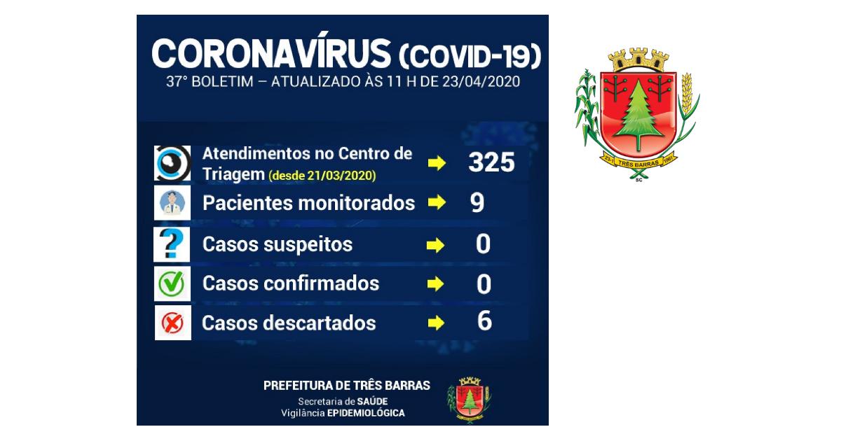 Covid-19: Nove pessoas com sintomas gripais estão sendo monitoradas em Três Barras