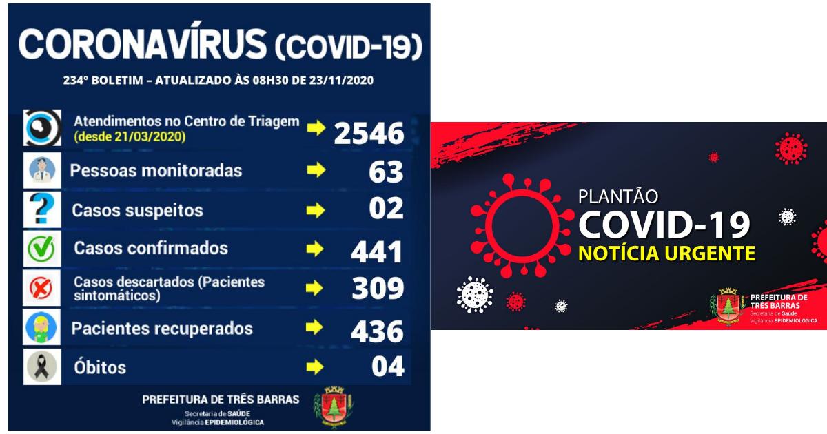 Covid-19: quatro suspeitas descartadas em Três Barras neste final de semana