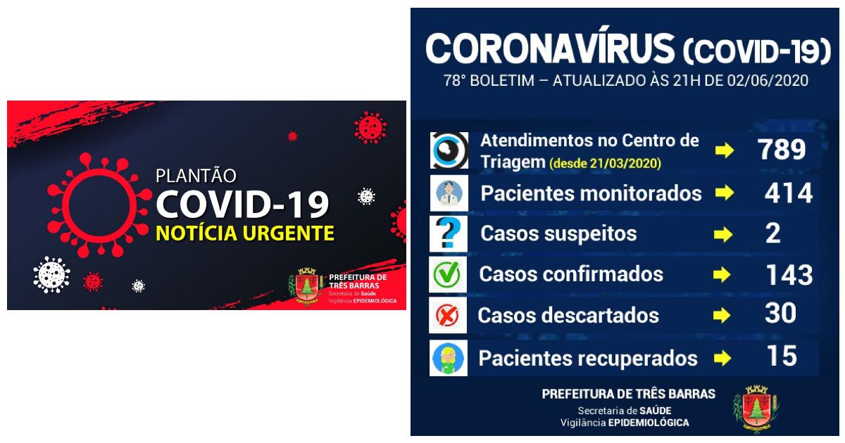Covid-19: Três Barras chega a 143 infectados nesta terça-feira