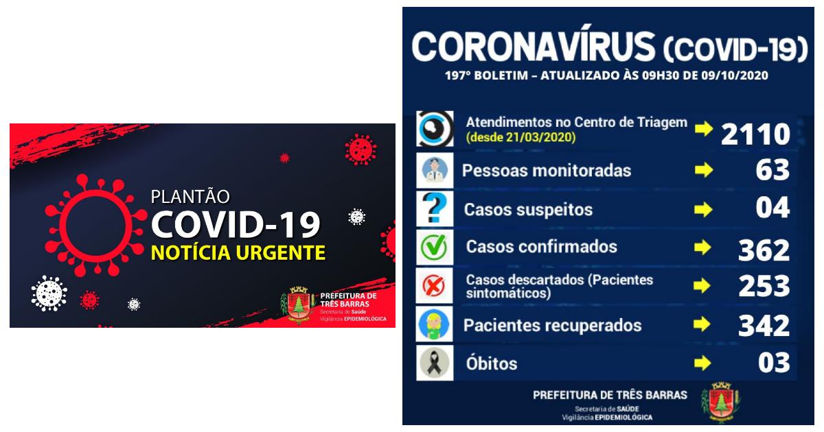 Covid-19: Três Barras tem duas altas de pacientes que haviam testado positivo e um novo caso