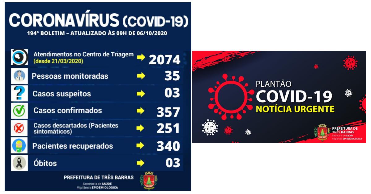 Covid-19: Três Barras têm duas altas de positivados e um novo caso da doença