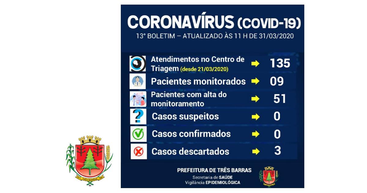 Covid-19: volta a cair o número de pacientes monitorados em Três Barras