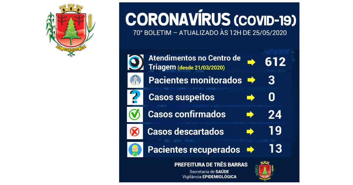 Diminui o número de pacientes com sintomas gripais monitorados em Três Barras