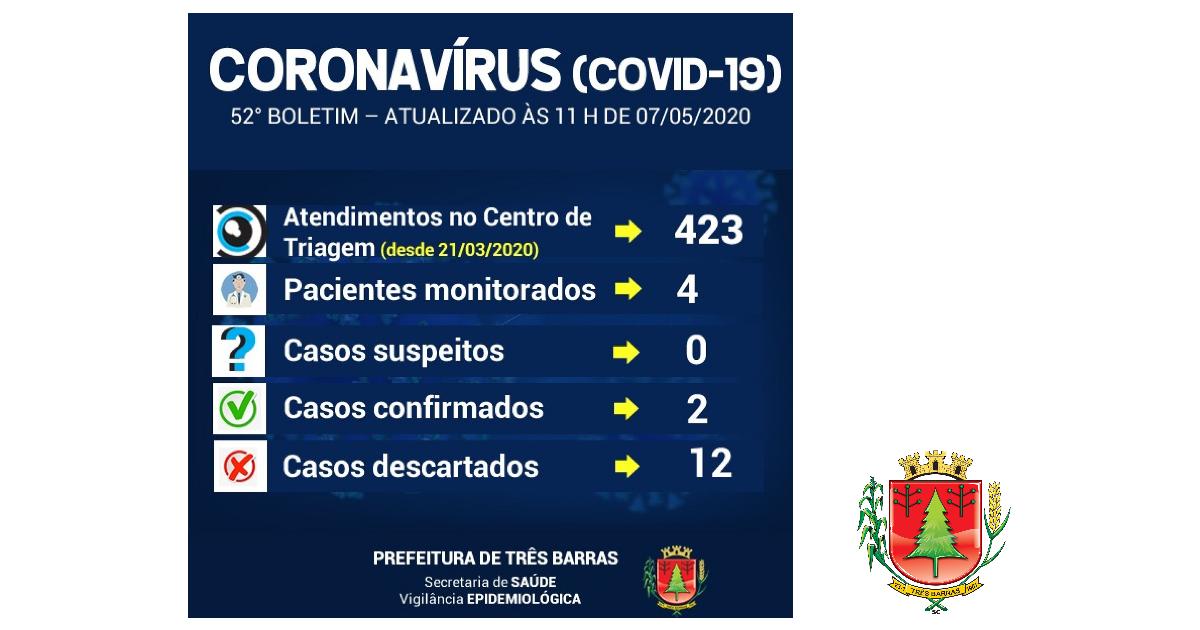 Diminui o número de pessoas monitoradas em Três Barras nas últimas 24 horas