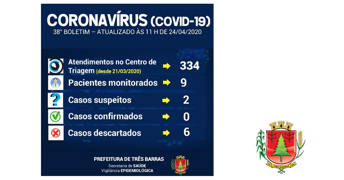 Duas novas coletas para Covid-19 são realizadas em pacientes de Três Barras