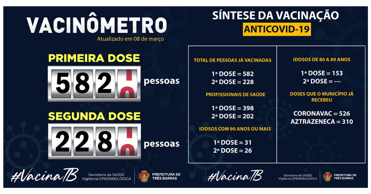 Em Três Barras, 582 pessoas já receberam a primeira dose da vacina anticovid-19