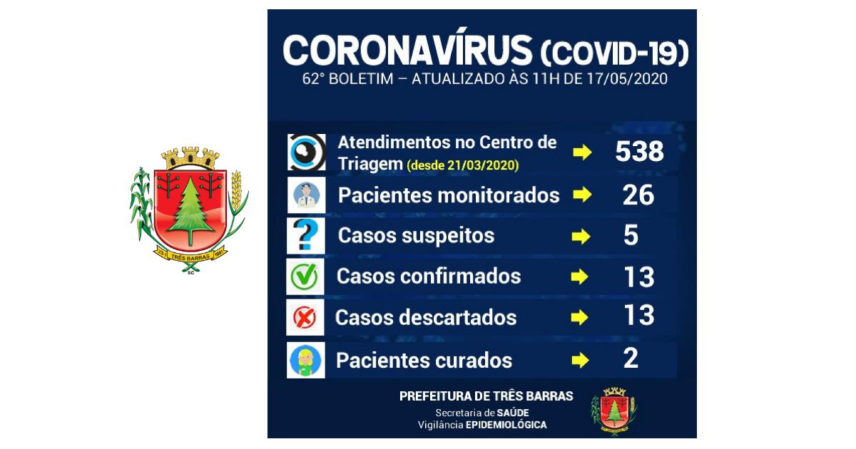 Epidemiologia de Três Barras faz novo teste para covid-19 nas últimas 24 horas