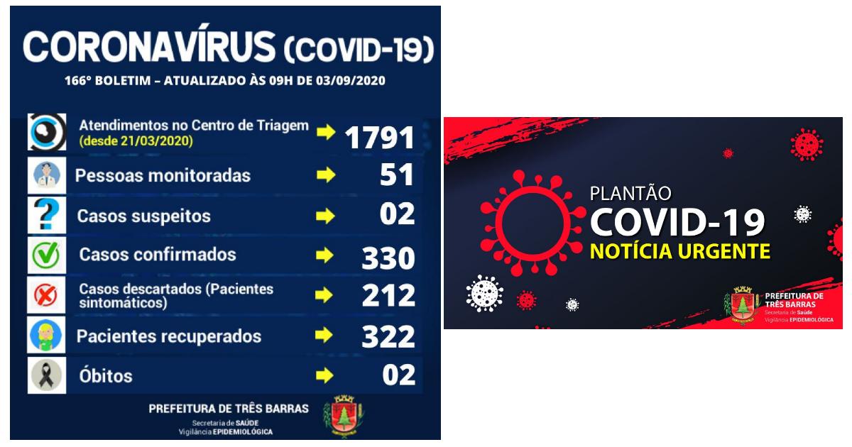 Exame confirma novo caso de covid-19 em Três Barras; uma suspeita é descartada