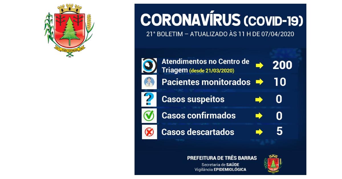 Exame descarta Covid-19 para mulher de 66 anos atendida em Três Barras; 10 pacientes estão sendo monitorados