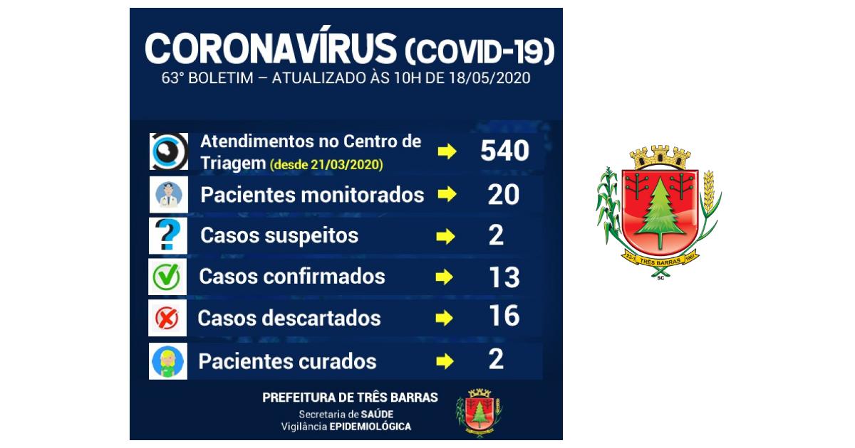 Exames descartam covid-19 em três pacientes do município de Três Barras