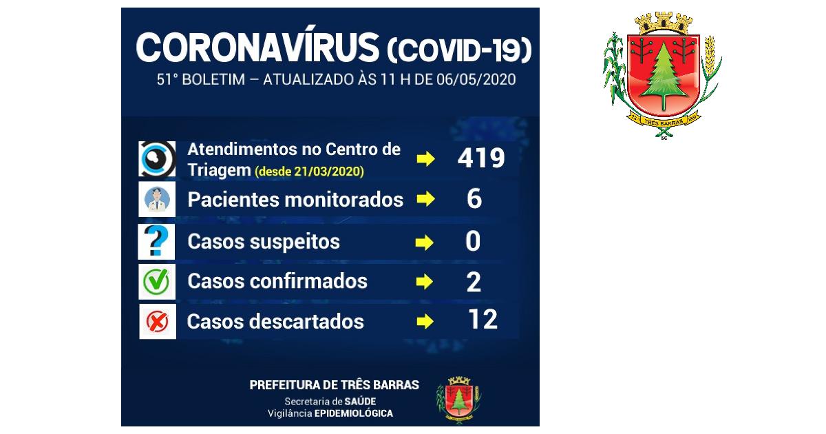 Lacen/SC descarta mais duas suspeitas de covid-19 em pacientes de Três Barras