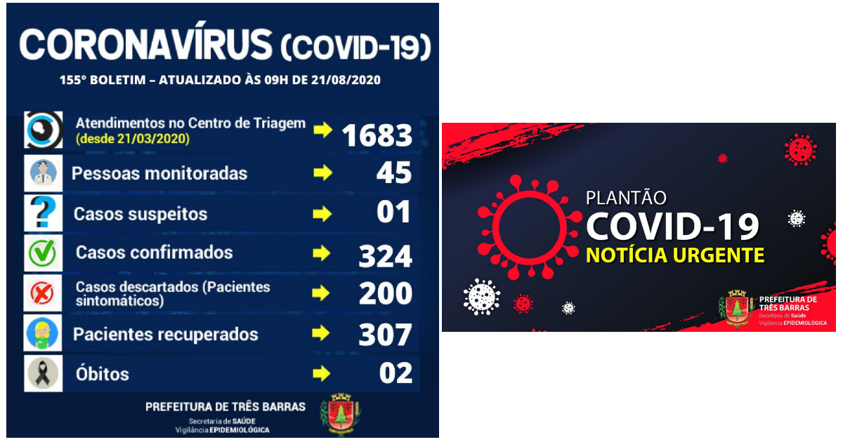 Mais três pacientes estão recuperados da covid-19 em Três Barras; há 17 casos ativos