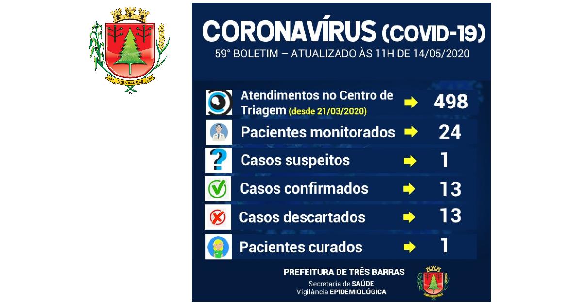 Realizada nova coleta para descartar infecção por covid-19 em paciente de Três Barras