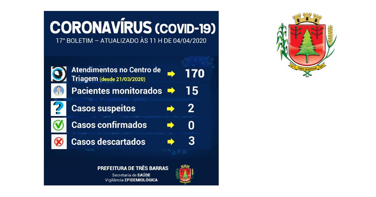Realizado novo teste para Covid-19 em Três Barras; 15 pacientes estão sendo monitorados