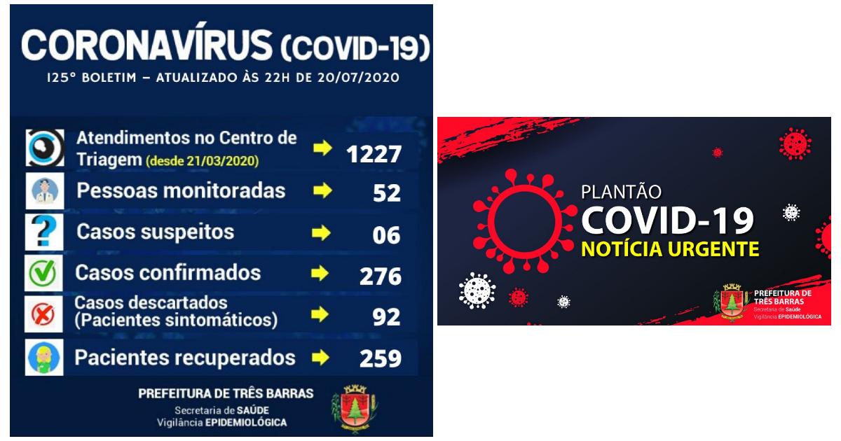 Registrados mais dois recuperados e nove novos casos de covid-19 em Três Barras