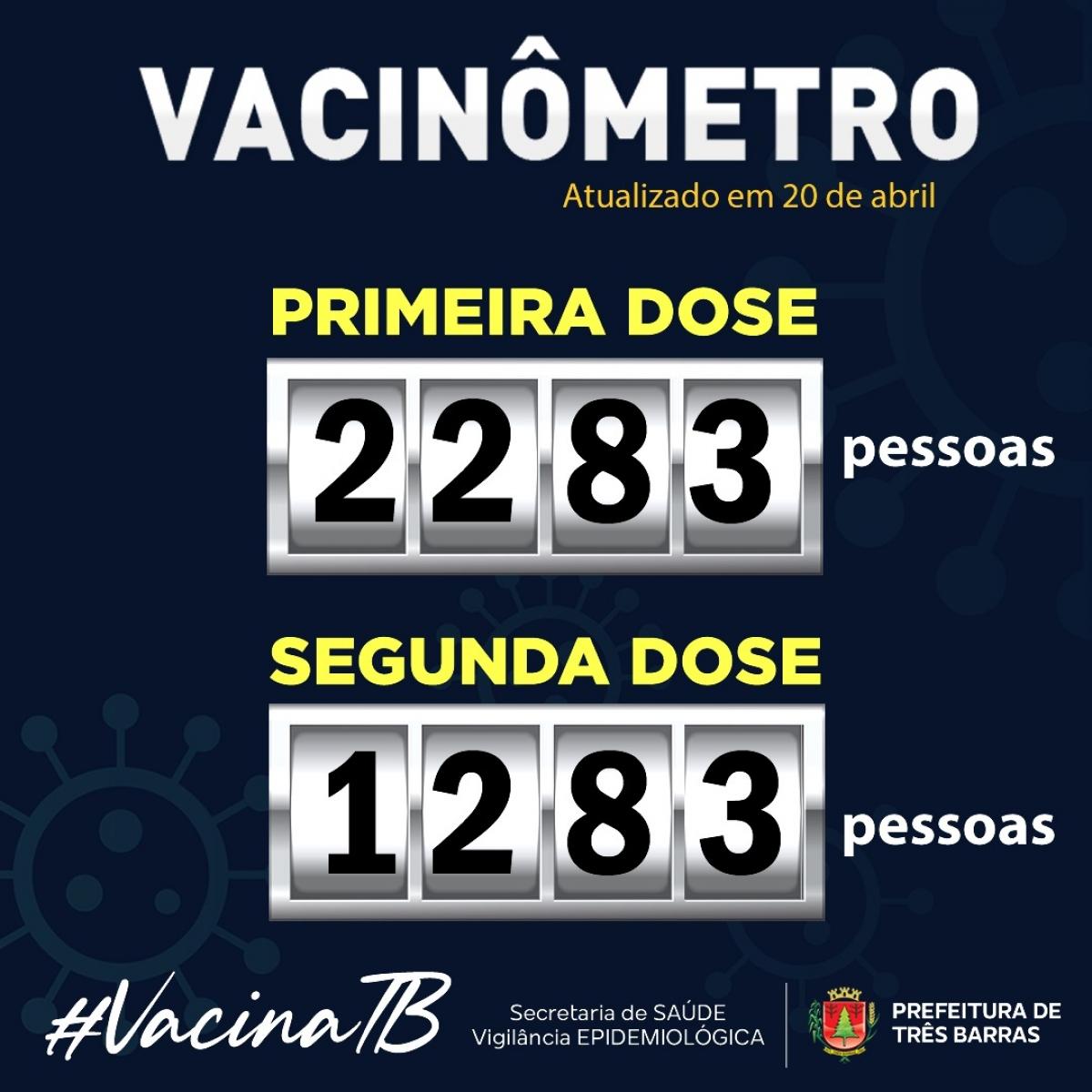 SAÚDE CONFIRMA 2283 VACINADOS CONTRA A COVID-19 EM TRÊS BARRAS