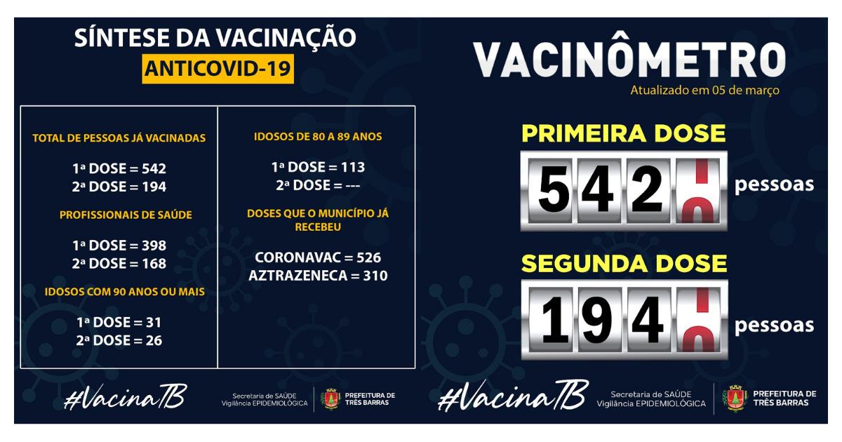 Saúde confirma 542 pessoas já vacinadas contra a covid-19 em Três Barras