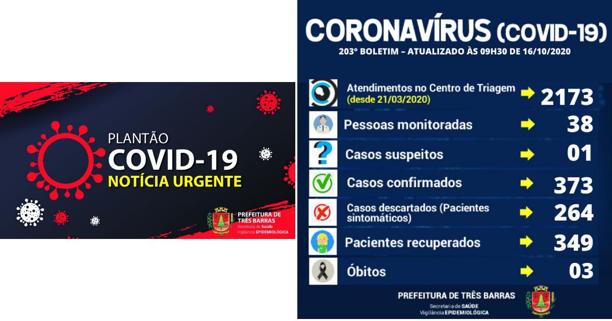 Saúde de Três Barras confirma duas altas de positivados e cinco novos casos de covid-19
