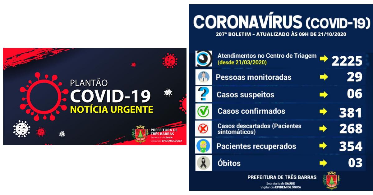 Saúde de Três Barras confirma duas altas e quatro novos casos de covid-19