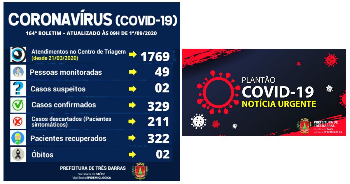 Saúde de Três Barras confirma mais uma alta de positivado; são 322 recuperados