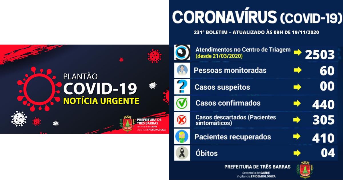 Saúde de Três Barras confirma mais uma alta e cinco novos casos de covid-19