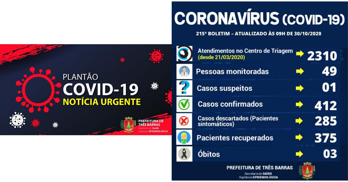 Saúde de Três Barras confirma quatro novos casos de covid-19