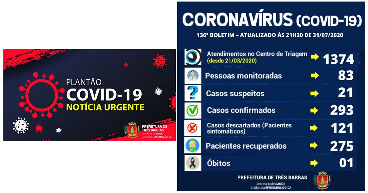 Seis novos casos de covid-19 são confirmados em Três Barras nesta sexta-feira