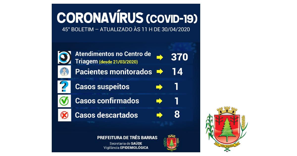 Sobe para 14 o número de pessoas monitoradas em Três Barras neste último dia
