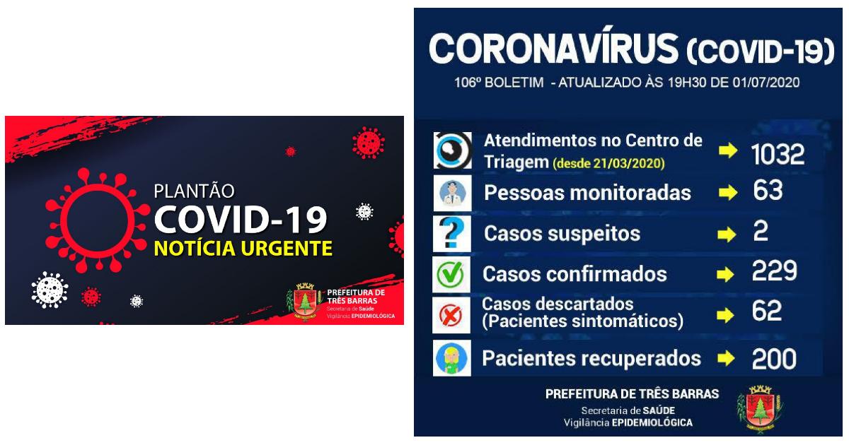 Três Barras chega a 200 recuperados da covid-19; há 13 novos casos confirmados