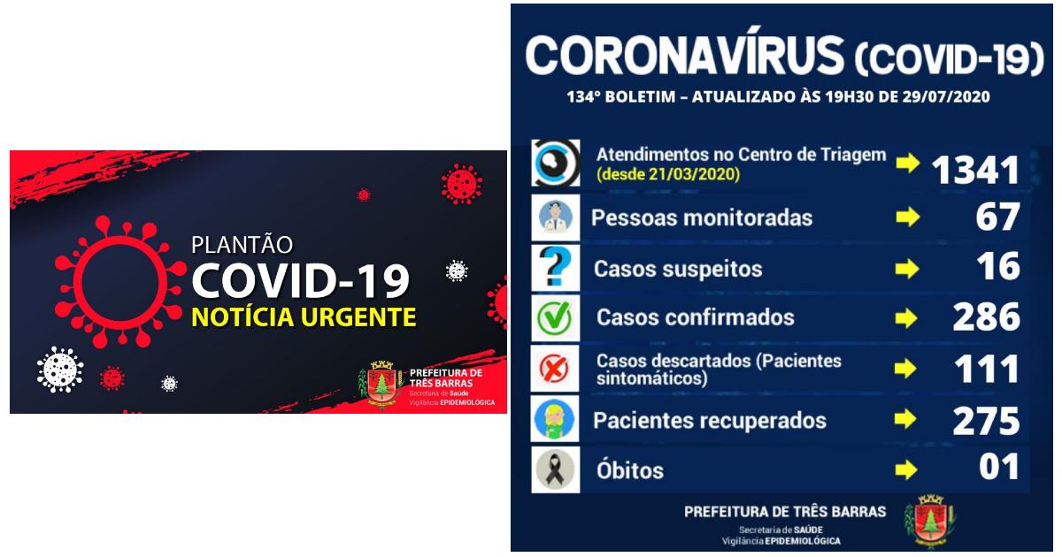 Três Barras chega a 275 pessoas recuperadas da covid-19; há ainda 11 pacientes positivados