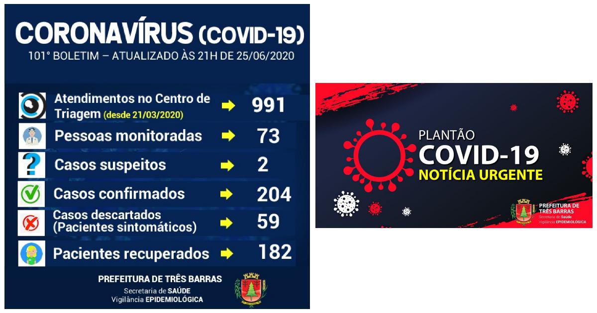 Três Barras confirma 182 recuperados da covid-19 e dois novos casos positivos