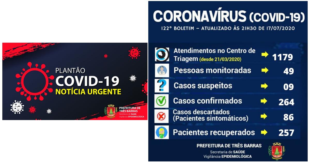 Três Barras confirma cinco novos casos de covid-19 e mais dois recuperados