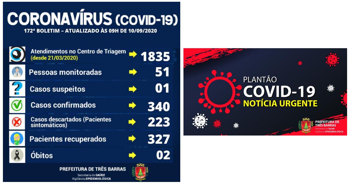 Três Barras confirma dois novos casos de covid-19 e mais um recuperado
