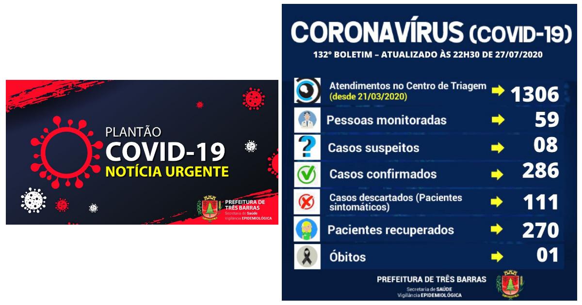 Três Barras confirma mais seis recuperados e dois novos casos de covid-19