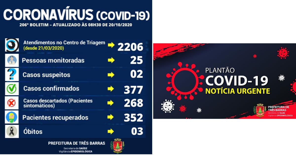 Três Barras confirma quatro novos casos de covid-19 e três altas de positivados